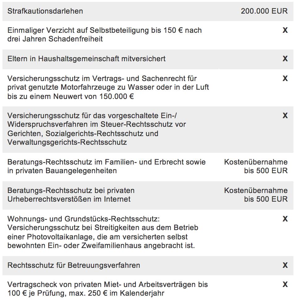 Leistungsübersicht der Württembergischen