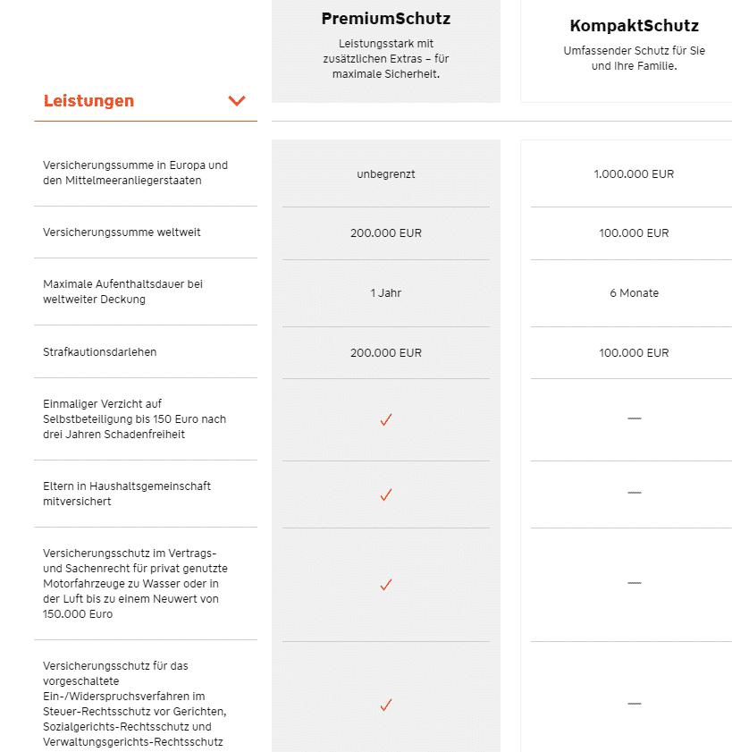 Württembergische Rechtsschutzversicherung Test Der Vergleich 2019